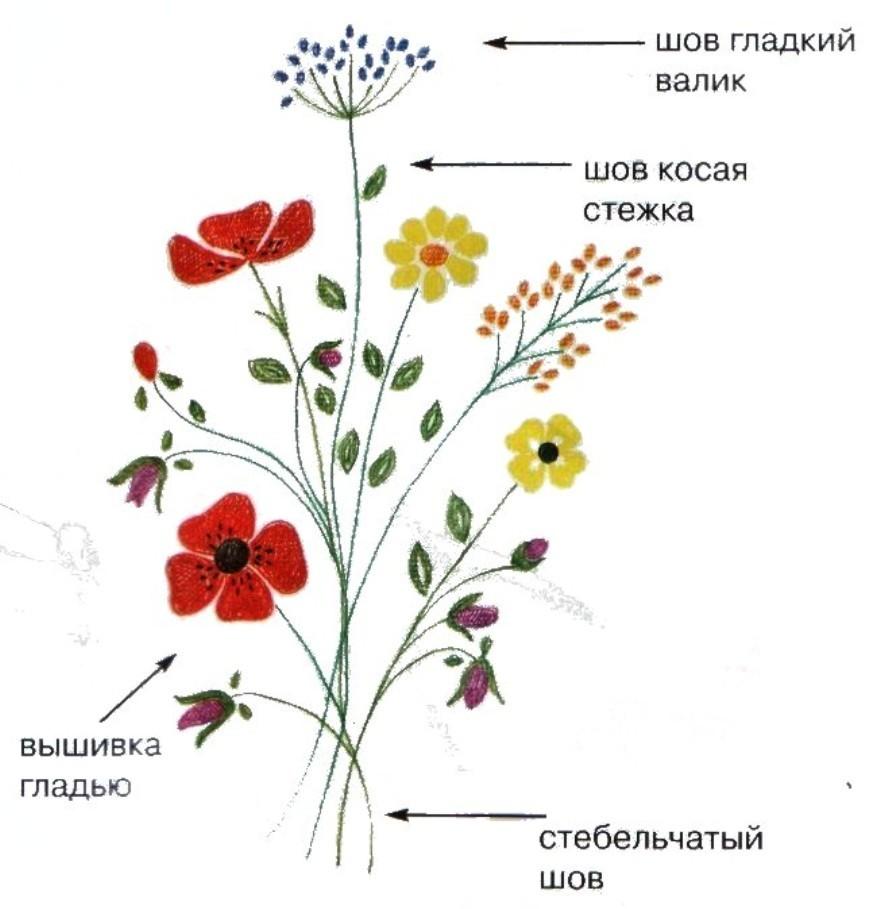 Летние цветы схема вышивки